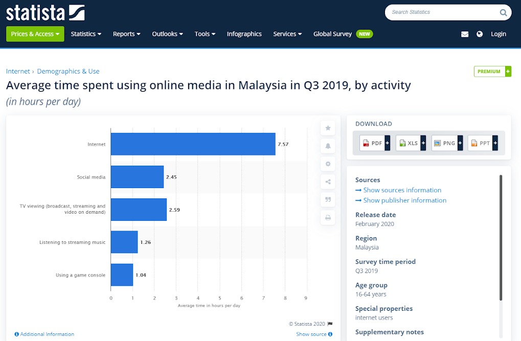 Online Shopping Websites Malaysia